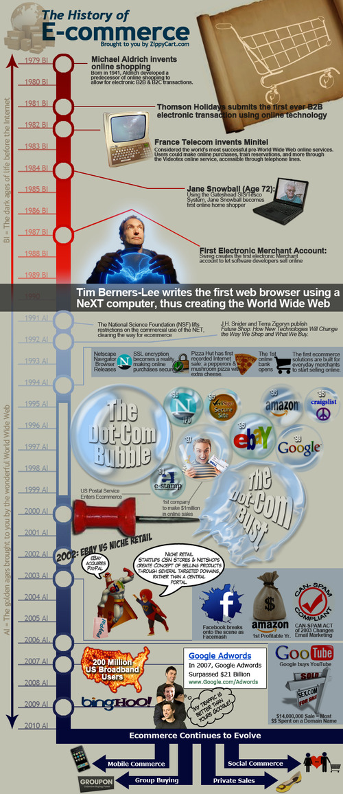History-of-ecommerce