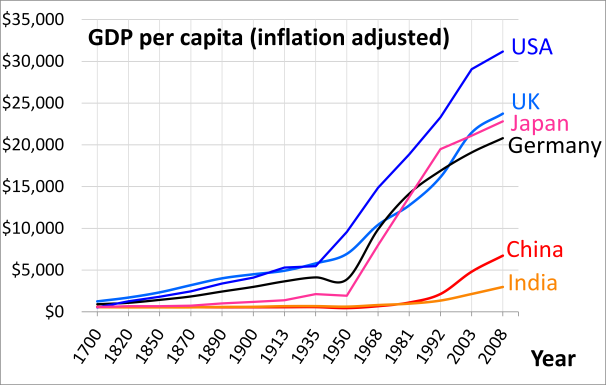 1700_AD_through_2008_AD_per_capita_GDP_of_China_Germany_India_Japan_UK_USA_per_Angus_Maddison.png